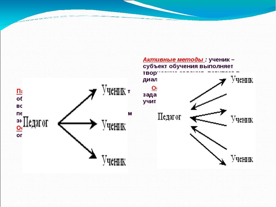 Пассивные методы : ученик - объект обучения, усваивает и воспроизводит знани...