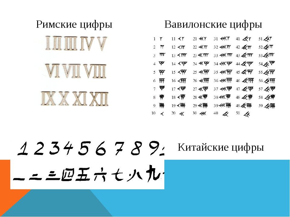 Вавилонские цифры Римские цифры Китайские цифры