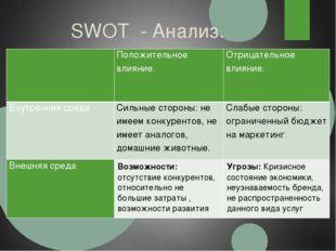 SWOT - Анализ.  Положительноевлияние. Отрицательноевлияние. Внутренняя среда
