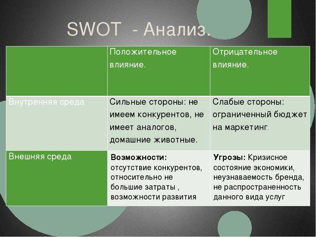SWOT - Анализ.  Положительноевлияние. Отрицательноевлияние. Внутренняя среда...
