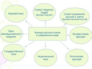 Функции русского языка в современном мире Экспрессивная функция Поэтическая ф