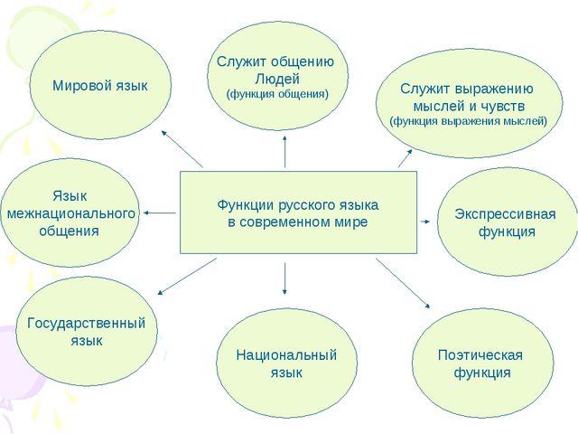 Функции русского языка в современном мире Экспрессивная функция Поэтическая ф...