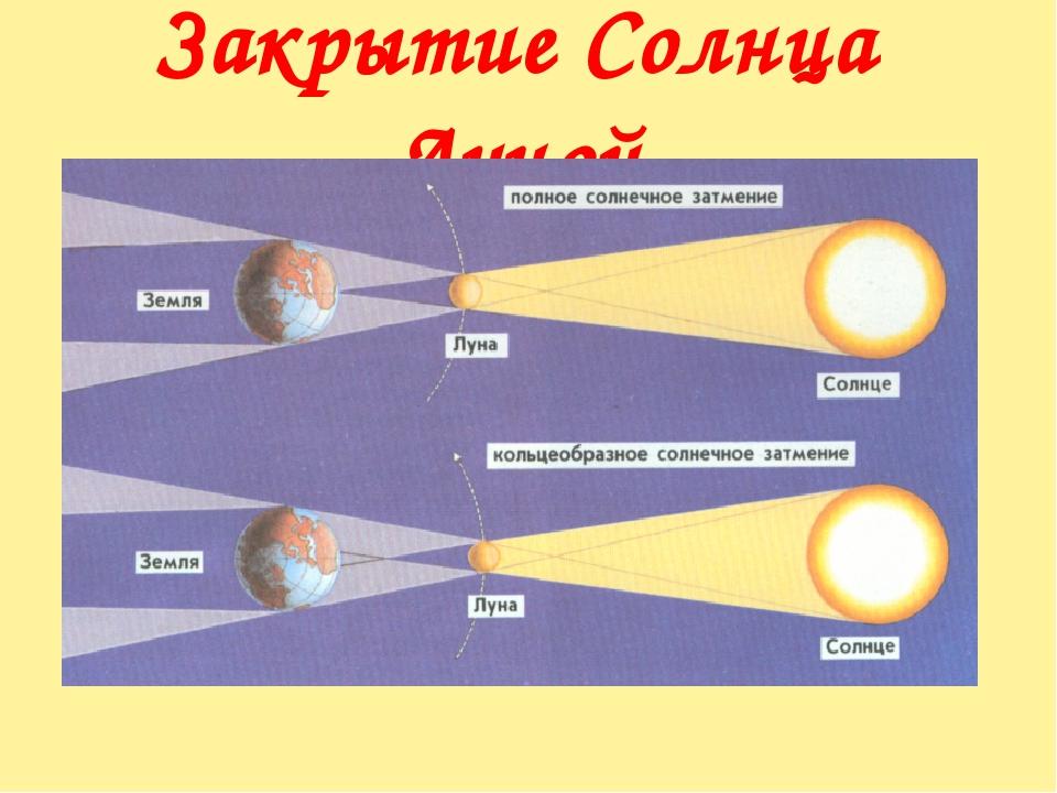 Закрытие Солнца Луной