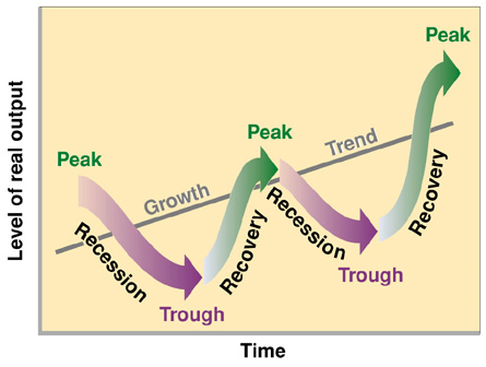 the four stages of the business cycle expansion recession contraction and recovery