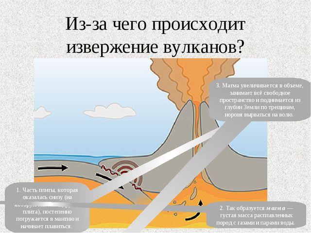 Из-за чего происходит извержение вулканов? 1. Часть плиты, которая оказалась...