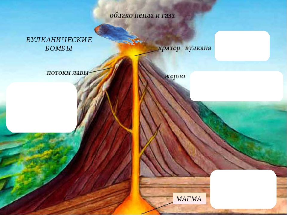 МАГМА ВУЛКАНИЧЕСКИЕ БОМБЫ Потоки расплавленных веществ внутри вулкана Разлом...