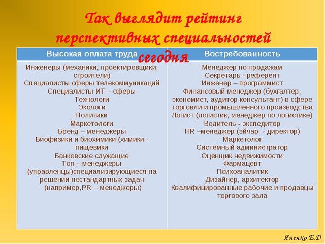 Так выглядит рейтинг перспективных специальностей сегодня Яненко Е.Д Высокая...