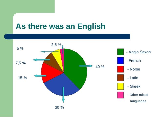 As there was an English 40 % 30 % 15 % 7,5 % 5 % 2,5 % - Anglo Saxon - French...