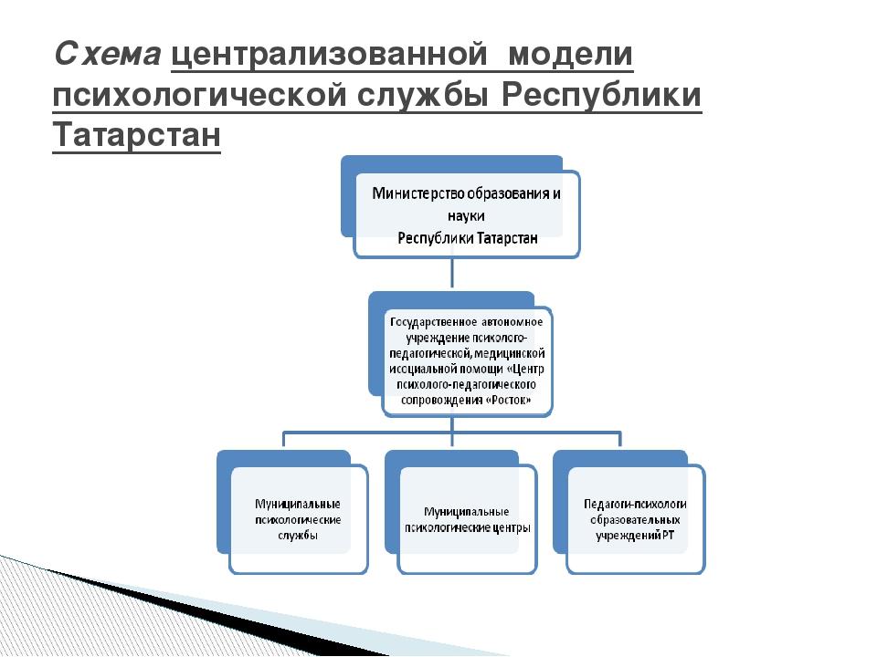 Схема централизованной модели психологической службы Республики Татарстан