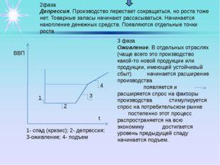 ВВП 1- спад (кризис); 2- депрессия; 3-оживление; 4- подъем 1 3 2 4 t 3 фаза