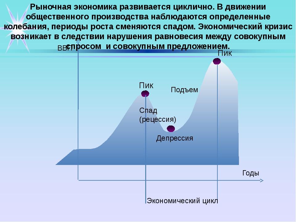 Экономический цикл Пик Пик ВВП Годы Спад (рецессия) Подъем Депрессия Рыночна...