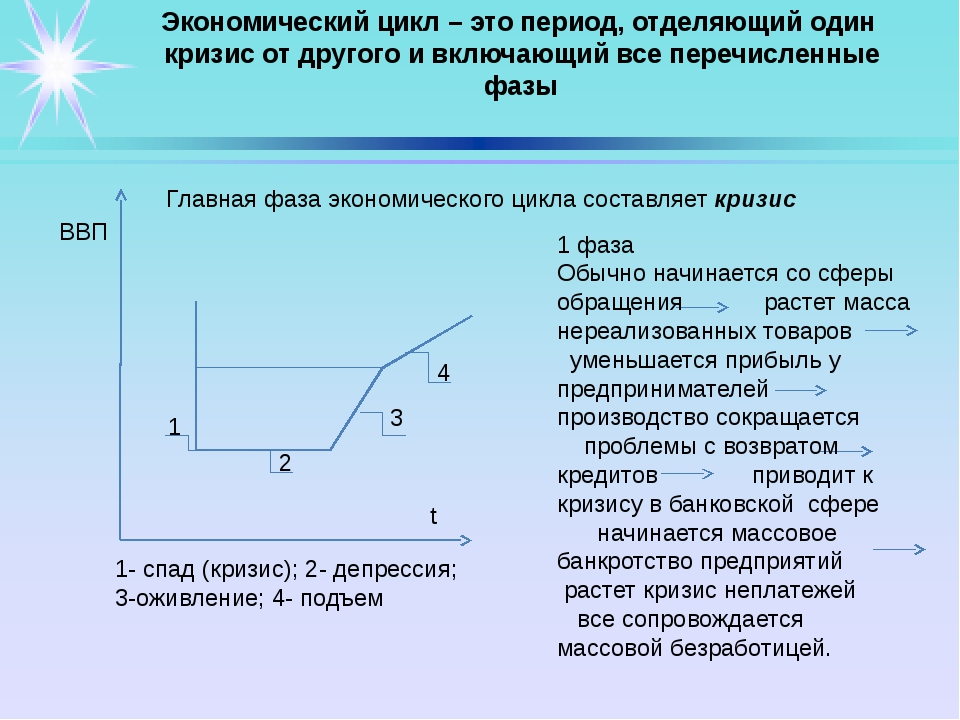 ВВП 1- спад (кризис); 2- депрессия; 3-оживление; 4- подъем 1 3 2 4 t 1 фаза...