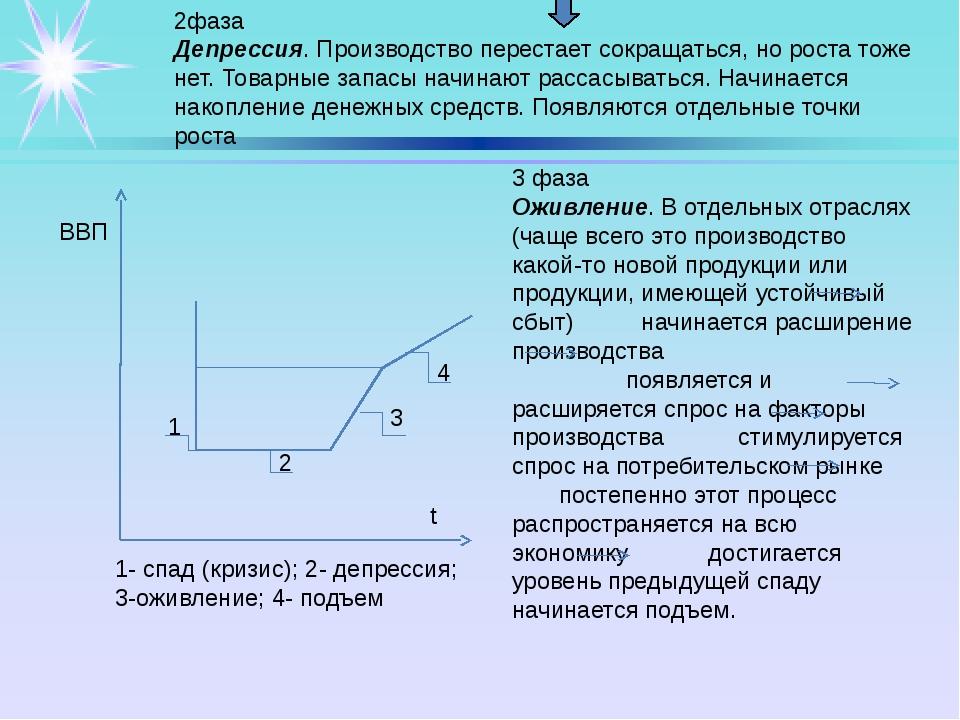 ВВП 1- спад (кризис); 2- депрессия; 3-оживление; 4- подъем 1 3 2 4 t 3 фаза...