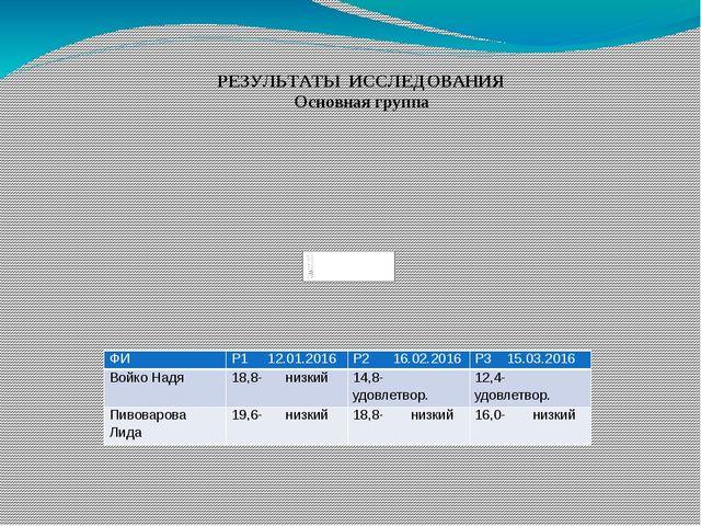 РЕЗУЛЬТАТЫ ИССЛЕДОВАНИЯ Основная группа ФИ Р112.01.2016 Р216.02.2016 Р315.03....