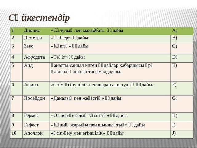 Сәйкестендір 1 Дионис «Сұлулық пен махаббат» құдайы А) 2 Деметра «Өлілер» құд...