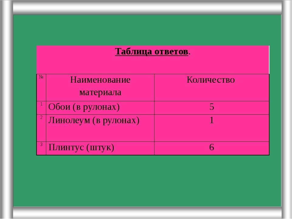 Таблица ответов. № Наименование материала Количество 1 Обои (в рулонах) 5 2...