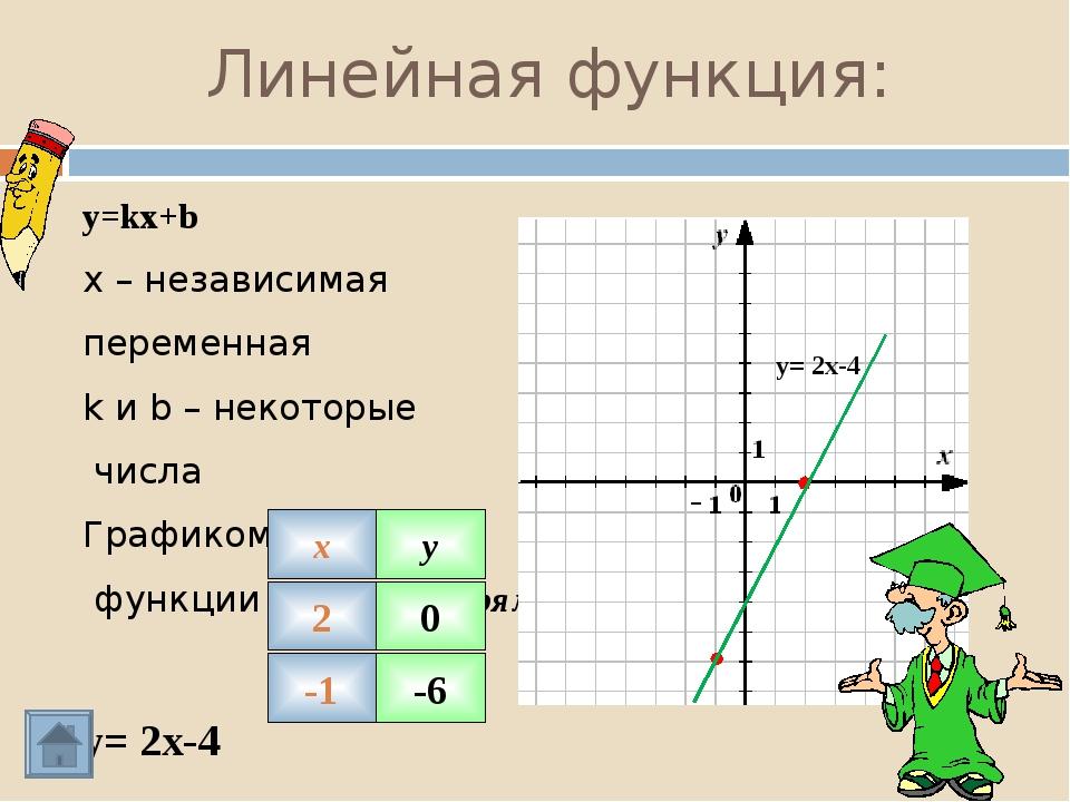 Взаимное расположение графиков Графиком функции y=kx+b, где есть прямая, пара...