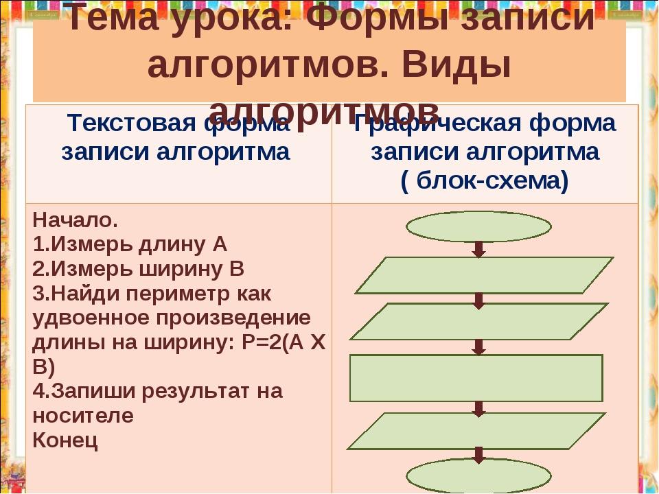 Тема урока: Формы записи алгоритмов. Виды алгоритмов Текстовая форма записи а...