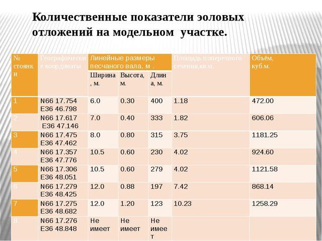 Количественные показатели эоловых отложений на модельном участке. № стоянки Г...