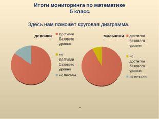 Итоги мониторинга по математике 5 класс. Здесь нам поможет круговая диаграмма