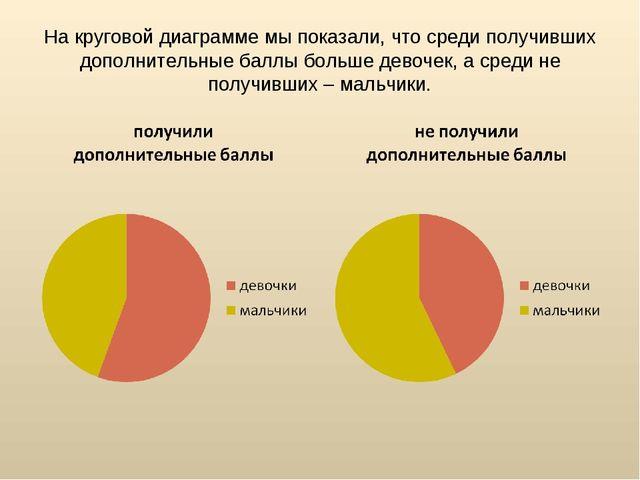 На круговой диаграмме мы показали, что среди получивших дополнительные баллы...