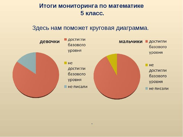 Итоги мониторинга по математике 5 класс. Здесь нам поможет круговая диаграмма...