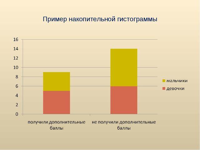 Пример накопительной гистограммы