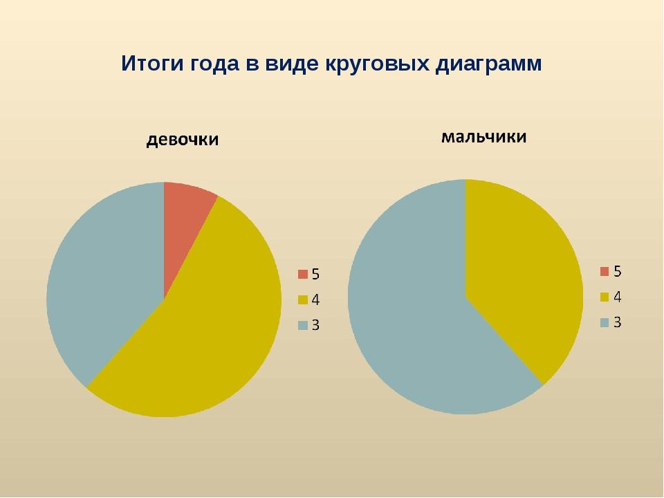 Итоги года в виде круговых диаграмм