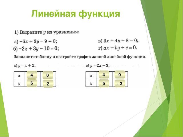 Линейная функция 4 6 0 2 4 5 0 - 3
