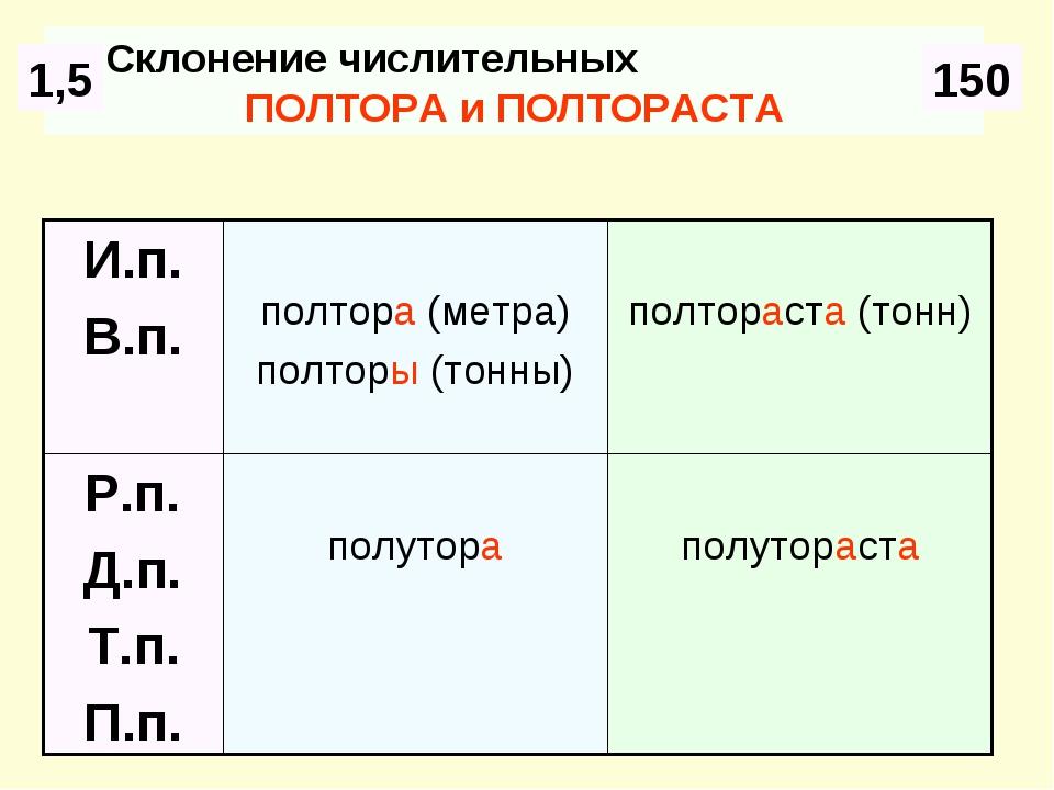 Склонение числительных ПОЛТОРА и ПОЛТОРАСТА 1,5 150 полутораста полутора Р.п....