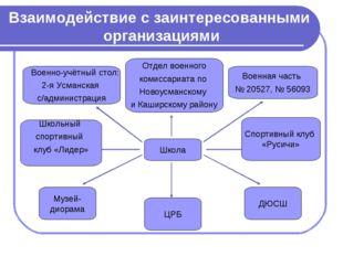 Взаимодействие с заинтересованными организациями Музей- диорама ЦРБ ДЮСШ Школ