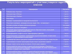 Результаты мероприятий с участием учащихся кадетских классов: №МероприятиеР