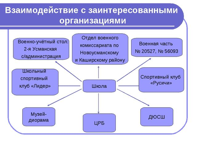 Взаимодействие с заинтересованными организациями Музей- диорама ЦРБ ДЮСШ Школ...