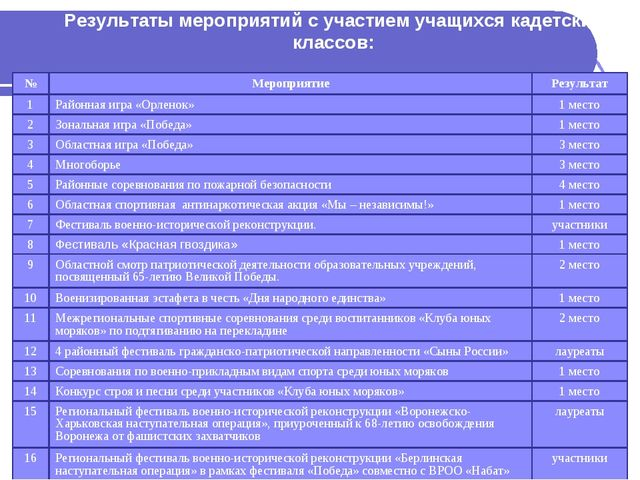 Результаты мероприятий с участием учащихся кадетских классов: №МероприятиеР...