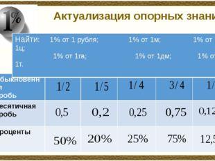Актуализация опорных знаний Обыкновенная дробь Десятичная дробь Проценты Найт