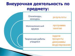 результаты программа занятие задачи проценты диаграммы моделирование