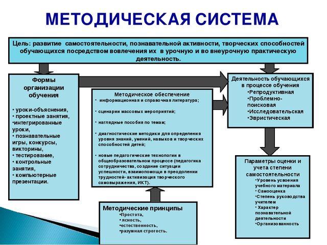 Цель: развитие самостоятельности, познавательной активности, творческих спосо...