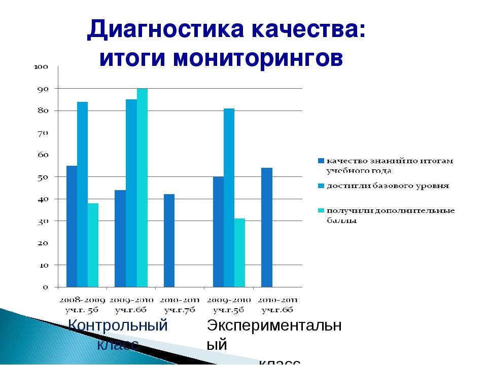 Диагностика качества: итоги мониторингов Контрольный класс Экспериментальный...
