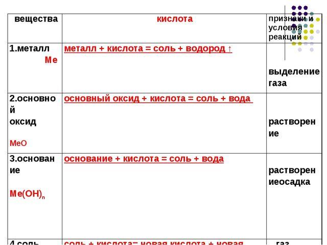 вещества кислота признаки и условия реакций 1.металл Меметалл + кислота...