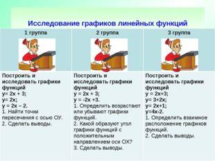Исследование графиков линейных функций 1 группа2 группа3 группа Построить и