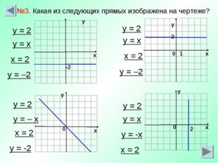 -2 х у у х у 0 1 0 2 у х №3. Какая из следующих прямых изображена на чертеже?