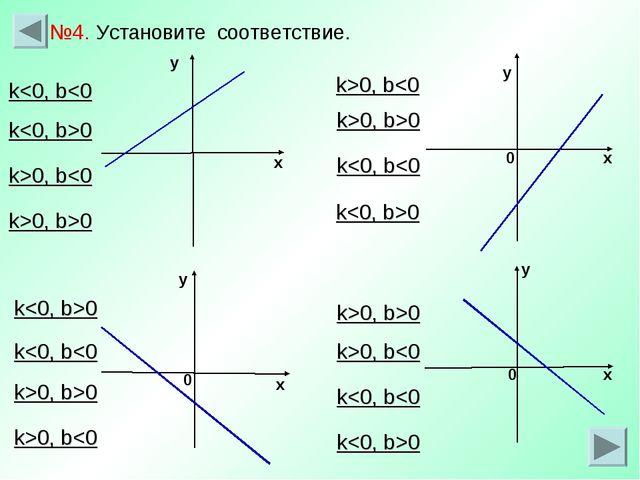 х у у х у 0 х 0 0 у х №4. Установите соответствие. k0 k0 k>0, b>0 k0 k0 k>0, b
