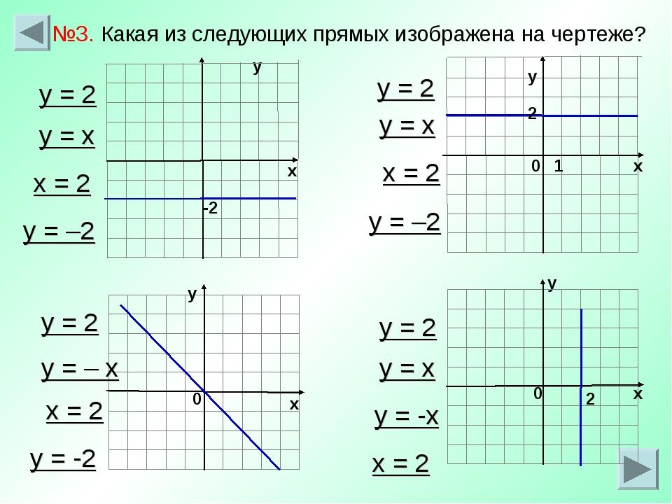 -2 х у у х у 0 1 0 2 у х №3. Какая из следующих прямых изображена на чертеже?...