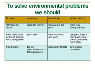 To solve environmental problems we should At home At school In the town In th