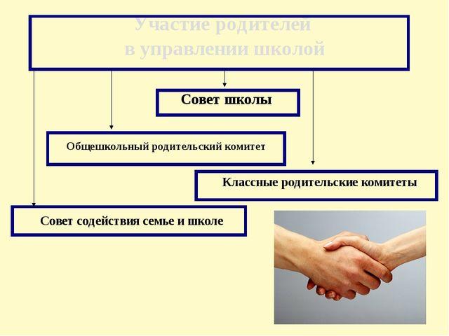 Участие родителей в управлении школой Общешкольный родительский комитет Совет...