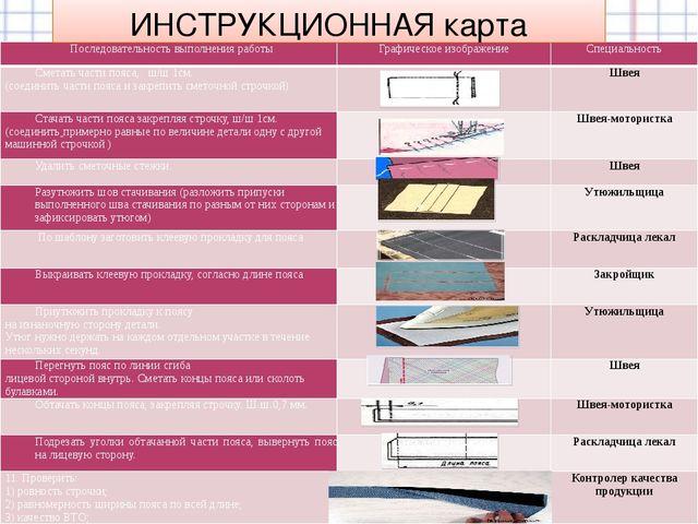 ИНСТРУКЦИОННАЯ карта Последовательность выполнения работы Графическое изобра...