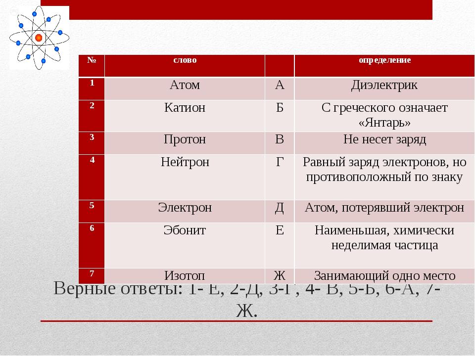 Верные ответы: 1- Е, 2-Д, 3-Г, 4- В, 5-Б, 6-А, 7-Ж. №словоопределение 1...