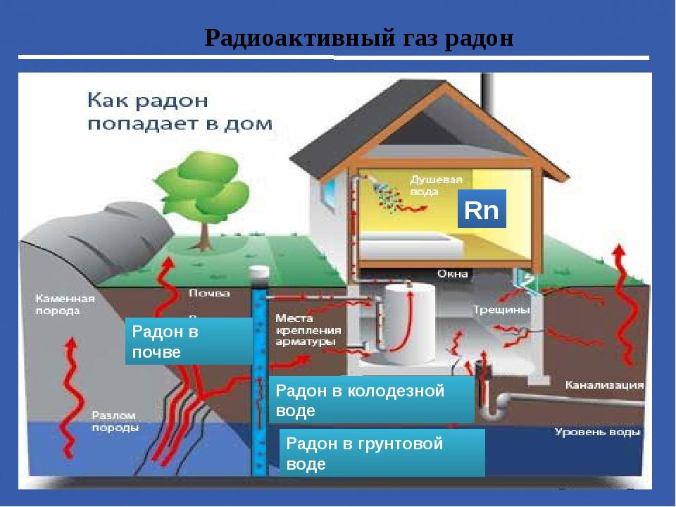 Радон rn  радиоактивный элемент нулевой группы