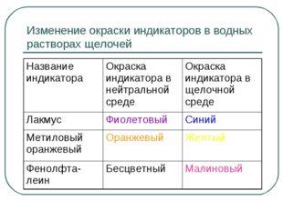 Изменение окраски индикаторов в водных растворах щелочей Название индикатора