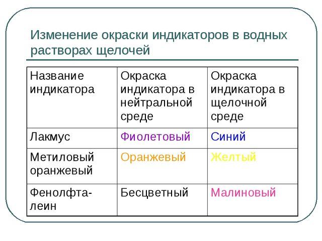 Изменение окраски индикаторов в водных растворах щелочей Название индикатора...